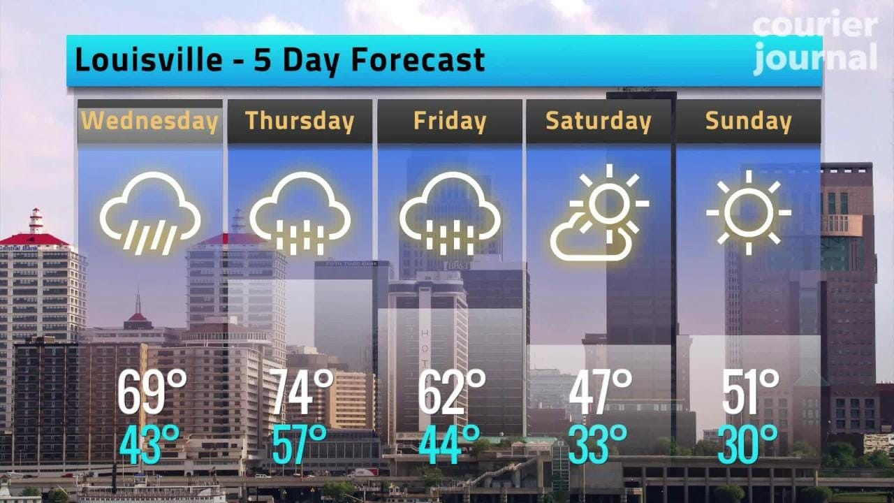 Louisville weather forecast: Has spring arrived? Highs in the 70s arrive