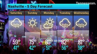Nashville's weather forecast called for rain on Good Friday and on Saturday before clear skies return on Sunday.
