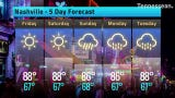 Hot temperatures forecast in Nashville Friday and Saturday with storms possible on Sunday