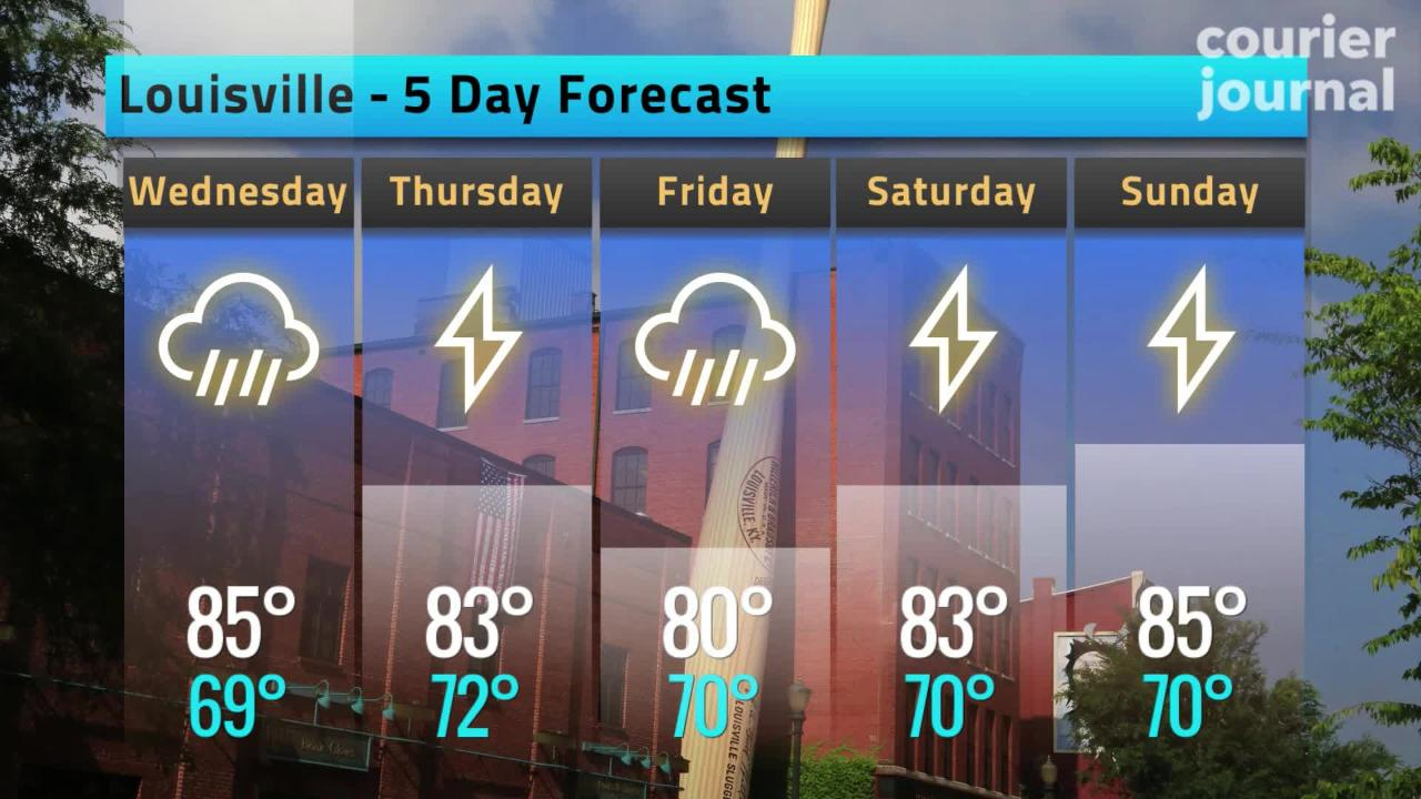 Louisville area weather: Rain is in the forecast